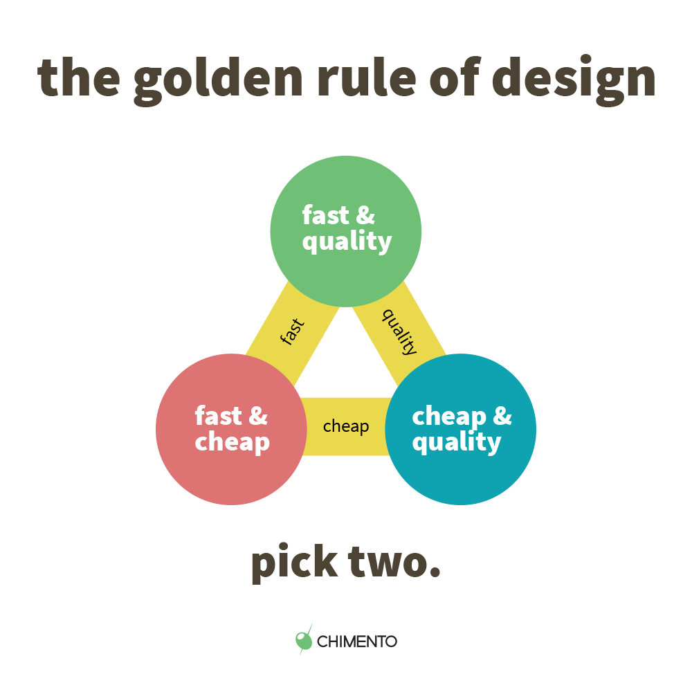 the golden rule of website design: choose two options: fast, cheap, quality